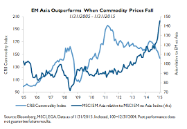 commodities research bureau why we prefer em and em domestic demand