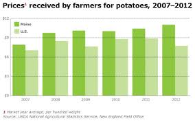 How Much Does Southern Comfort Cost Southern Comfort Potato Trade Agreement May Stabilize Maine Spuds