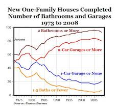 carpe diem new homes built today compared to the 1970s more
