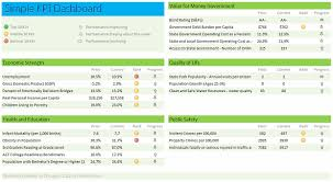 Financial Dashboard Template For Excel by Excel Dashboard Exles Templates Ideas More Than 200