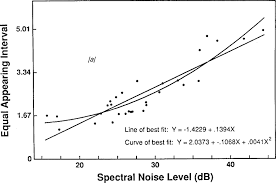 relationship of spectral noise levels to psychophysical scaling of