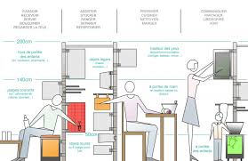ergonomie cuisine cuisine ergonomie ergonomics larder spaces and