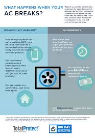 here u0027s the tech you home warranty coverage full coverage hudcode warranty why home