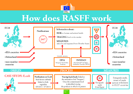 How How Does Rasff Work European Commission