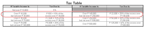 sales tax table 2016 a taxation guide for filipino freelance workers finding projects