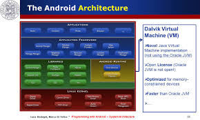 programming with android system architecture ppt video online