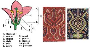 Oriental Rug Design The Palmette As Decoration In Rug Design Rugs And Interior