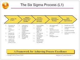 Free Sipoc Powerpoint Template For Six Sigma Work It Pinterest Sipoc Model Ppt