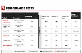 Panasonic Help Desk Panasonic Toughbook 33 Review U0026 Rating Pcmag Com