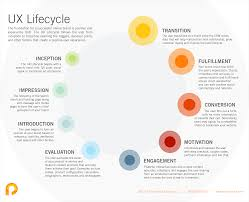 experience design 10 of the best ux infographics part 2