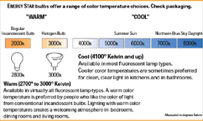 light bulb color spectrum energy star fixtures guide light quality energy star