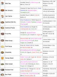 nom des ustensiles de cuisine les ustensiles de cuisine best vocabulaire les ustensiles de