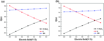 electric field and strain tunable electronic properties of mos 2