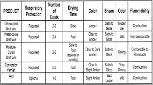 home element types of wood floor finishes wood floor finish