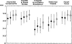 reliability and agreement of ratings of ataxic dysarthric speech