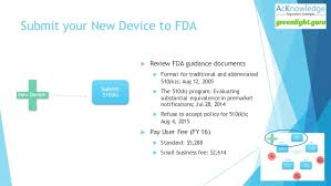 fda 510 k submission tips u0026 best practices