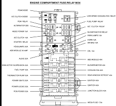 1998 ford taurus the fuse diagram so it is not labeled everthing