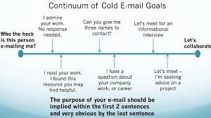 Body Of Email For Sending Resume Cold Emails And Coffee Part 2 Science Aaas