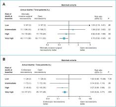 minimally invasive and endoscopic versus open necrosectomy for