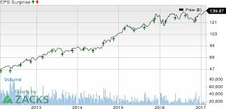 home depot black friday growth chart home depot hd q4 earnings will it top estimates again