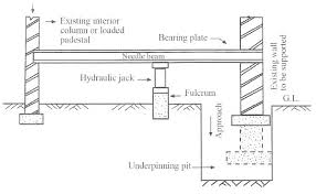underpinning methods procedure and applications