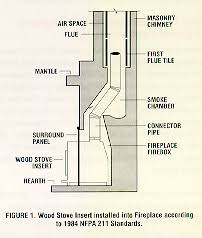Damper On Fireplace by Installing Wood Stoves And Inserts