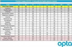 premier league goals table west ham premier league chions if english scorers counted only