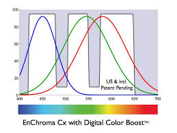 Fixing Color Blindness Glasses That Correct Color Blindness How It Works Digital Color