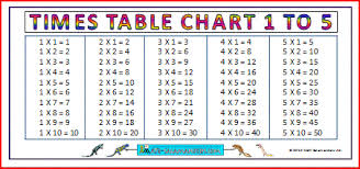 multiplication times table chart large multiplication charts times tables