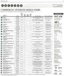 the austin business journal names the top 25 commercial interior