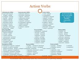Resume Power Verbs List Resume by Power Verbs For Resume