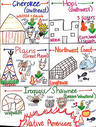 best 25 5th grade geography ideas on pinterest 5th grade social