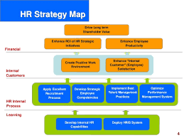 hr strategy template hr scorecard human resource scorecard ppt slides hr practices