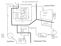 basic steam cycle boilers marine notes