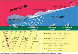 Cold Front Map Air Mass Large Body Of Air With Nearly Uniform Temperature