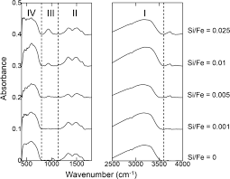 kinetics of fe3 mineral crystallization from ferrihydrite in the