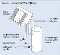 design criteria for hot water supply system water heater types