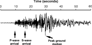 Wisconsin Which Seismic Waves Travel Most Rapidly images The potential for earthquake early warning in southern california jpg