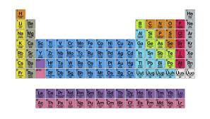 Charges Of Elements On The Periodic Table How To Determine The Charge Of Transition Metal Ions Sciencing