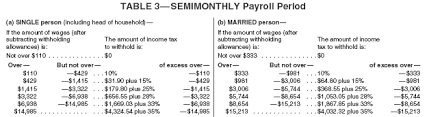 irs payroll tax tables three methods for calculating federal income tax
