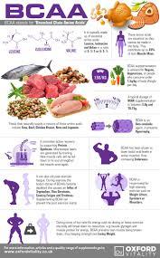 best 20 diet supplements ideas on pinterest food for diet list