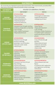 best 25 hyponatremia ideas on pinterest nursing lab values