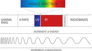 what is the wavelength of red light dcm sistemes technical data color of light
