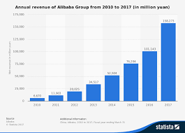 alibaba target market alibaba group statistics facts statista