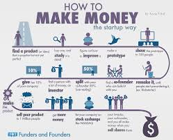 easy way to earn money how to make money 6 infographics digital information world