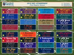 New England Standings by 2015 Nfl Regular Season Final Printable Standings Football Weblog