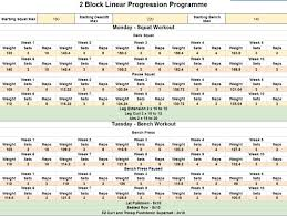 Bench Squat Deadlift Workout Linear Progressions For An Advanced Lifter A Case Study U2013 Cast