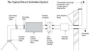 Kitchen Ventilation System Design Kitchen Ventilation System Invest In A Ventilation System For Your