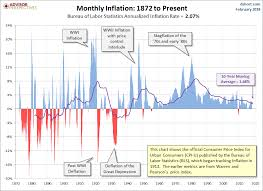 us bureau of labor statistics cpi term inflation statistics