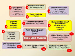 Counseling Theory Chart Theories Of Social Work